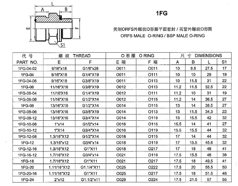 """Male O-Ring Hydraulic Reducing Nipple Adapter 1-7//16/""""×1-3//16/"""" Face Seal."""